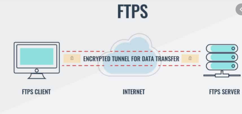 Navigate and Transfer Files With FTP and FTPS